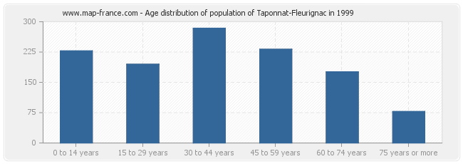 Age distribution of population of Taponnat-Fleurignac in 1999