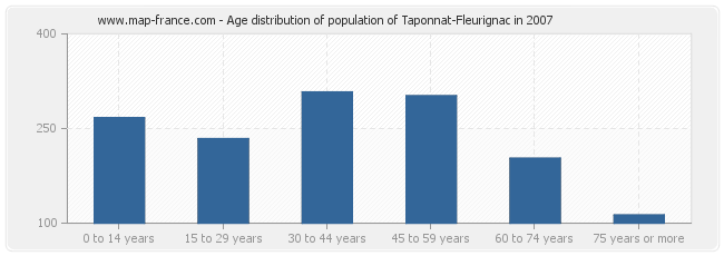 Age distribution of population of Taponnat-Fleurignac in 2007