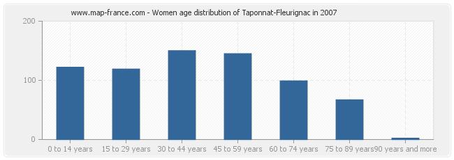 Women age distribution of Taponnat-Fleurignac in 2007