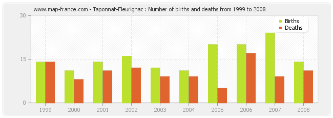 Taponnat-Fleurignac : Number of births and deaths from 1999 to 2008