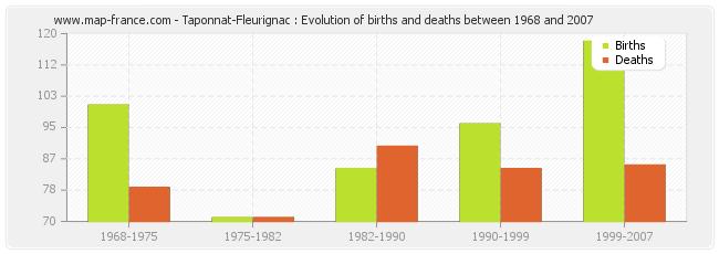 Taponnat-Fleurignac : Evolution of births and deaths between 1968 and 2007