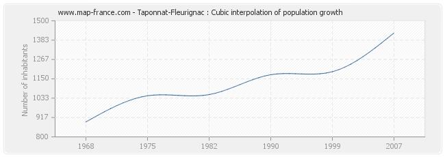 Taponnat-Fleurignac : Cubic interpolation of population growth