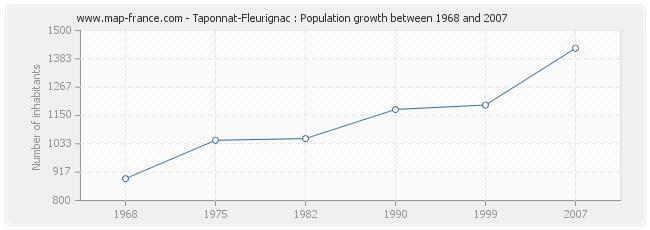 Population Taponnat-Fleurignac