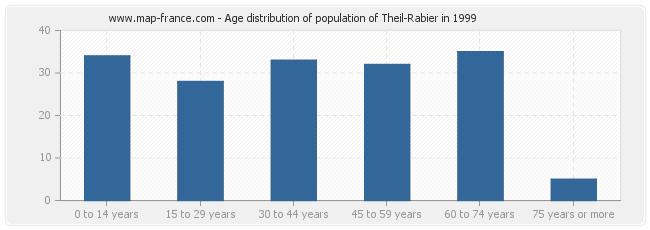 Age distribution of population of Theil-Rabier in 1999