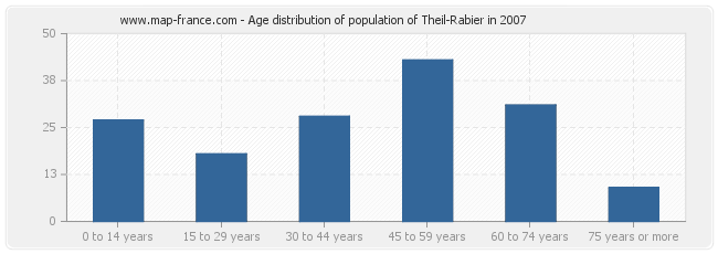 Age distribution of population of Theil-Rabier in 2007