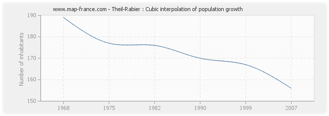 Theil-Rabier : Cubic interpolation of population growth