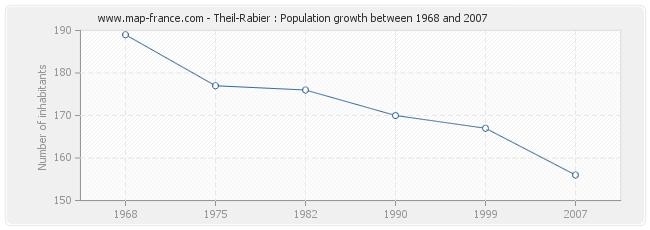 Population Theil-Rabier