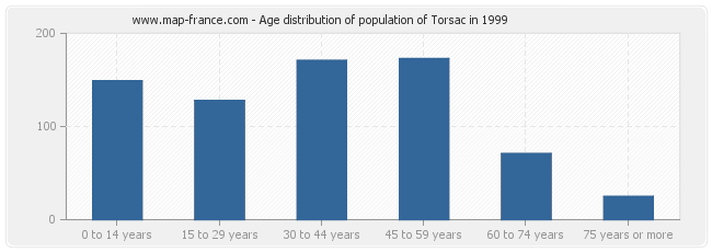 Age distribution of population of Torsac in 1999