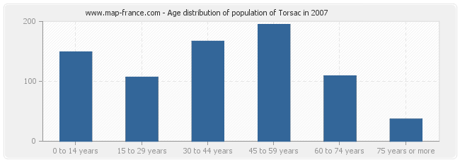 Age distribution of population of Torsac in 2007