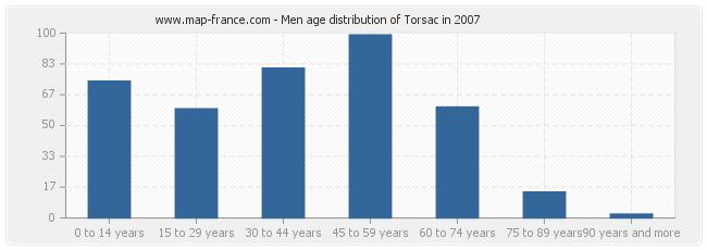 Men age distribution of Torsac in 2007