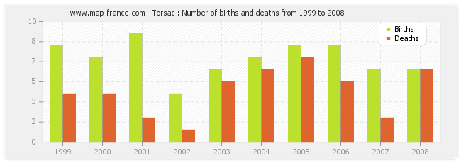 Torsac : Number of births and deaths from 1999 to 2008