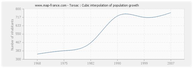 Torsac : Cubic interpolation of population growth