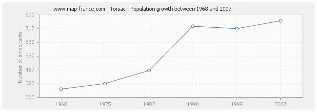 Population Torsac