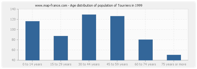 Age distribution of population of Tourriers in 1999