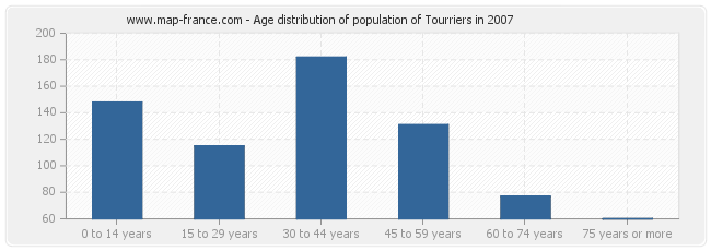 Age distribution of population of Tourriers in 2007