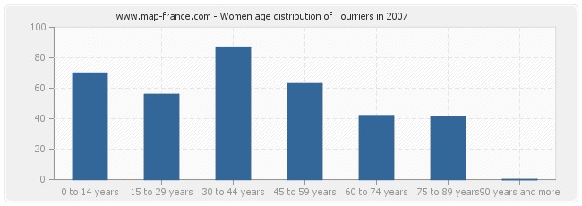 Women age distribution of Tourriers in 2007