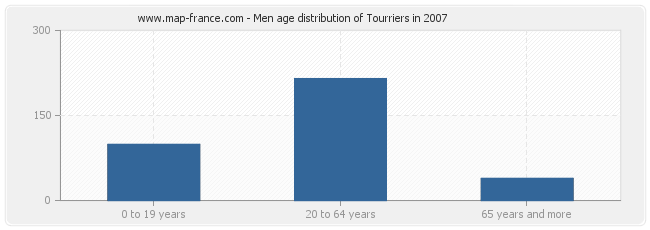 Men age distribution of Tourriers in 2007