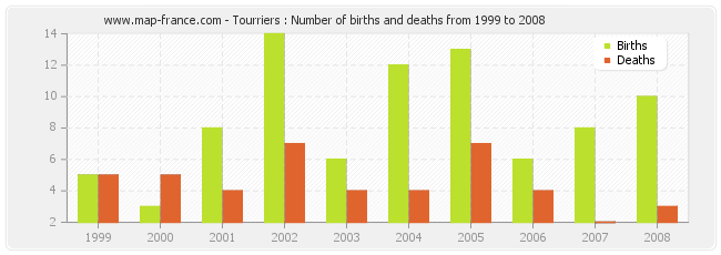 Tourriers : Number of births and deaths from 1999 to 2008