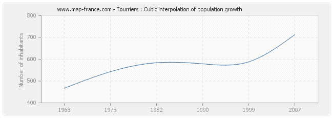 Tourriers : Cubic interpolation of population growth