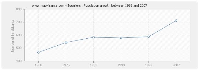 Population Tourriers
