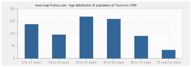Age distribution of population of Touvre in 1999