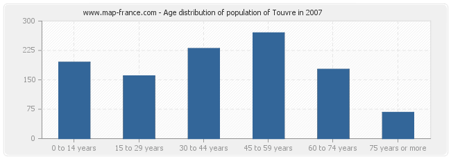 Age distribution of population of Touvre in 2007