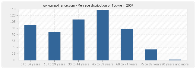 Men age distribution of Touvre in 2007