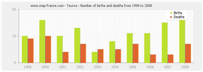 Touvre : Number of births and deaths from 1999 to 2008