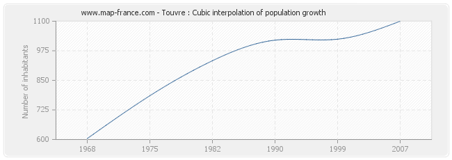 Touvre : Cubic interpolation of population growth