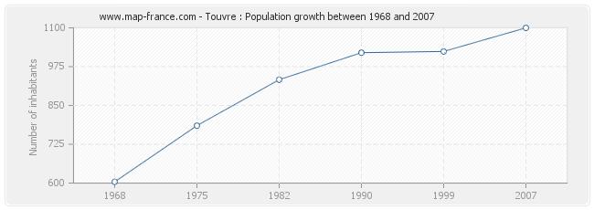 Population Touvre