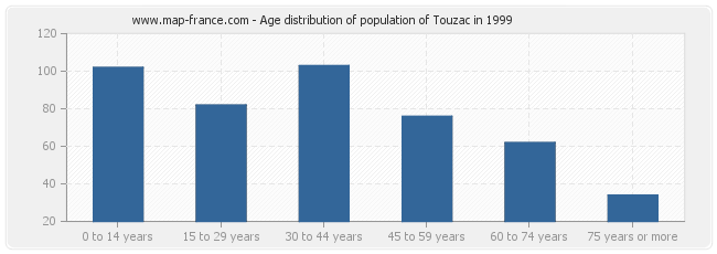 Age distribution of population of Touzac in 1999