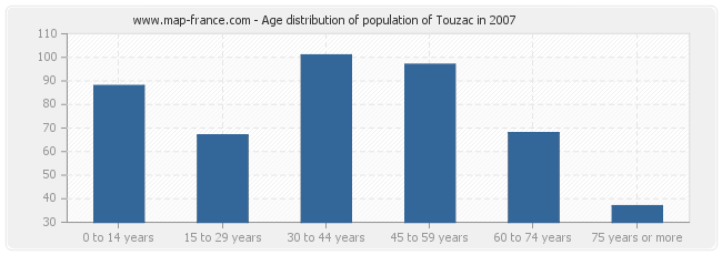 Age distribution of population of Touzac in 2007