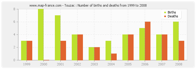 Touzac : Number of births and deaths from 1999 to 2008
