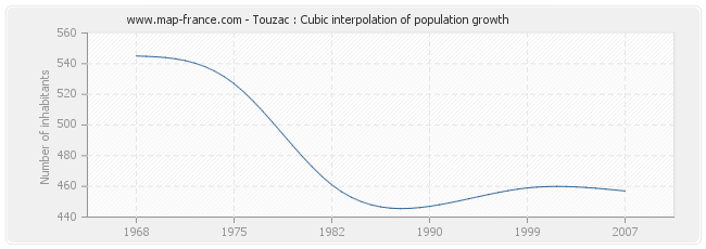 Touzac : Cubic interpolation of population growth