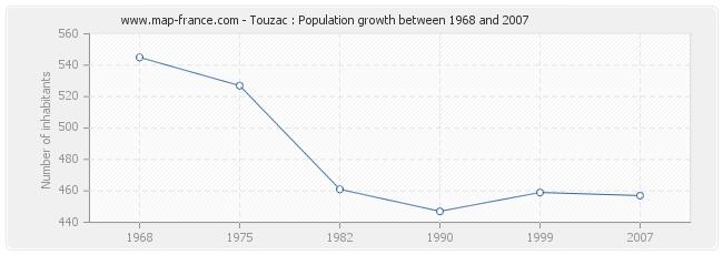 Population Touzac