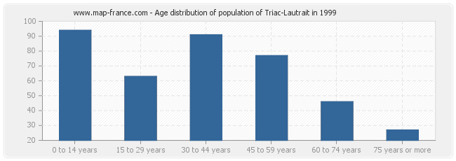 Age distribution of population of Triac-Lautrait in 1999