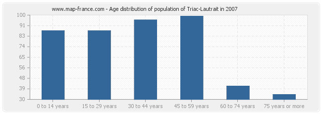 Age distribution of population of Triac-Lautrait in 2007
