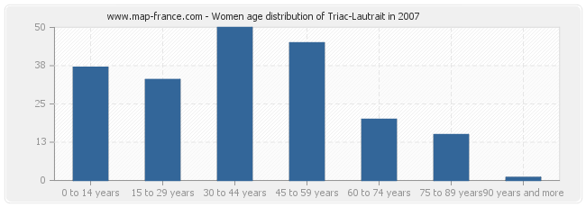 Women age distribution of Triac-Lautrait in 2007
