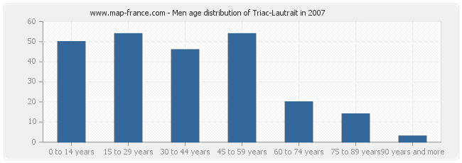 Men age distribution of Triac-Lautrait in 2007