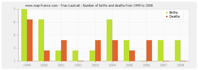 Triac-Lautrait : Number of births and deaths from 1999 to 2008