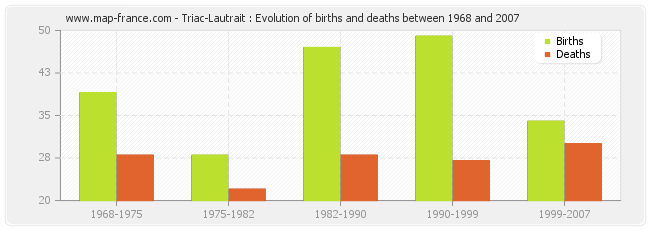 Triac-Lautrait : Evolution of births and deaths between 1968 and 2007