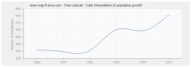 Triac-Lautrait : Cubic interpolation of population growth