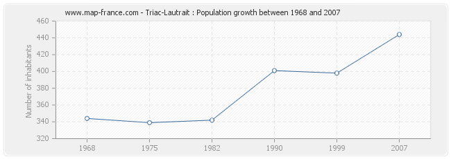 Population Triac-Lautrait