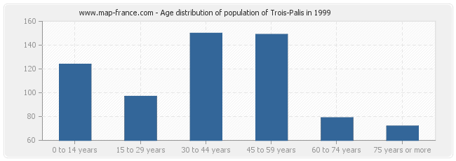 Age distribution of population of Trois-Palis in 1999