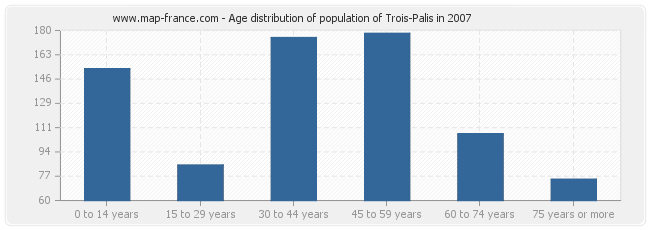 Age distribution of population of Trois-Palis in 2007