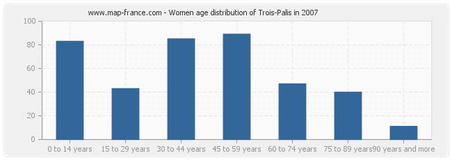 Women age distribution of Trois-Palis in 2007