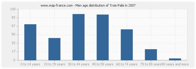 Men age distribution of Trois-Palis in 2007