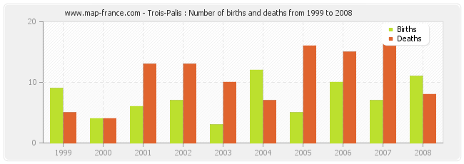 Trois-Palis : Number of births and deaths from 1999 to 2008