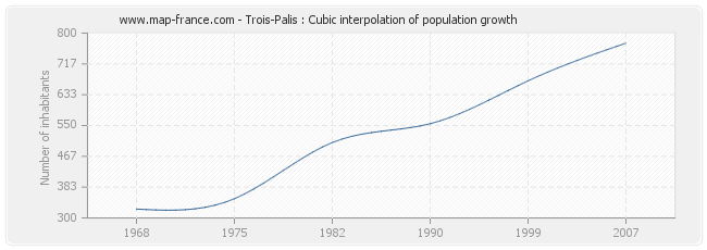 Trois-Palis : Cubic interpolation of population growth