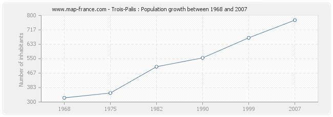 Population Trois-Palis